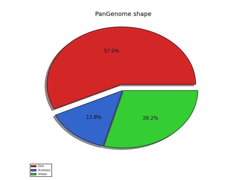 Tutorial << DuctApe, genomics and phenomics made easy